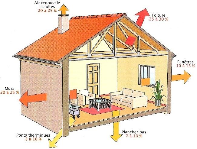 rénovation énergétique passoire énergétique